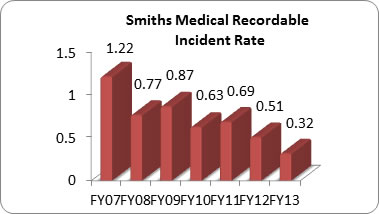 EHS Incidents Rate